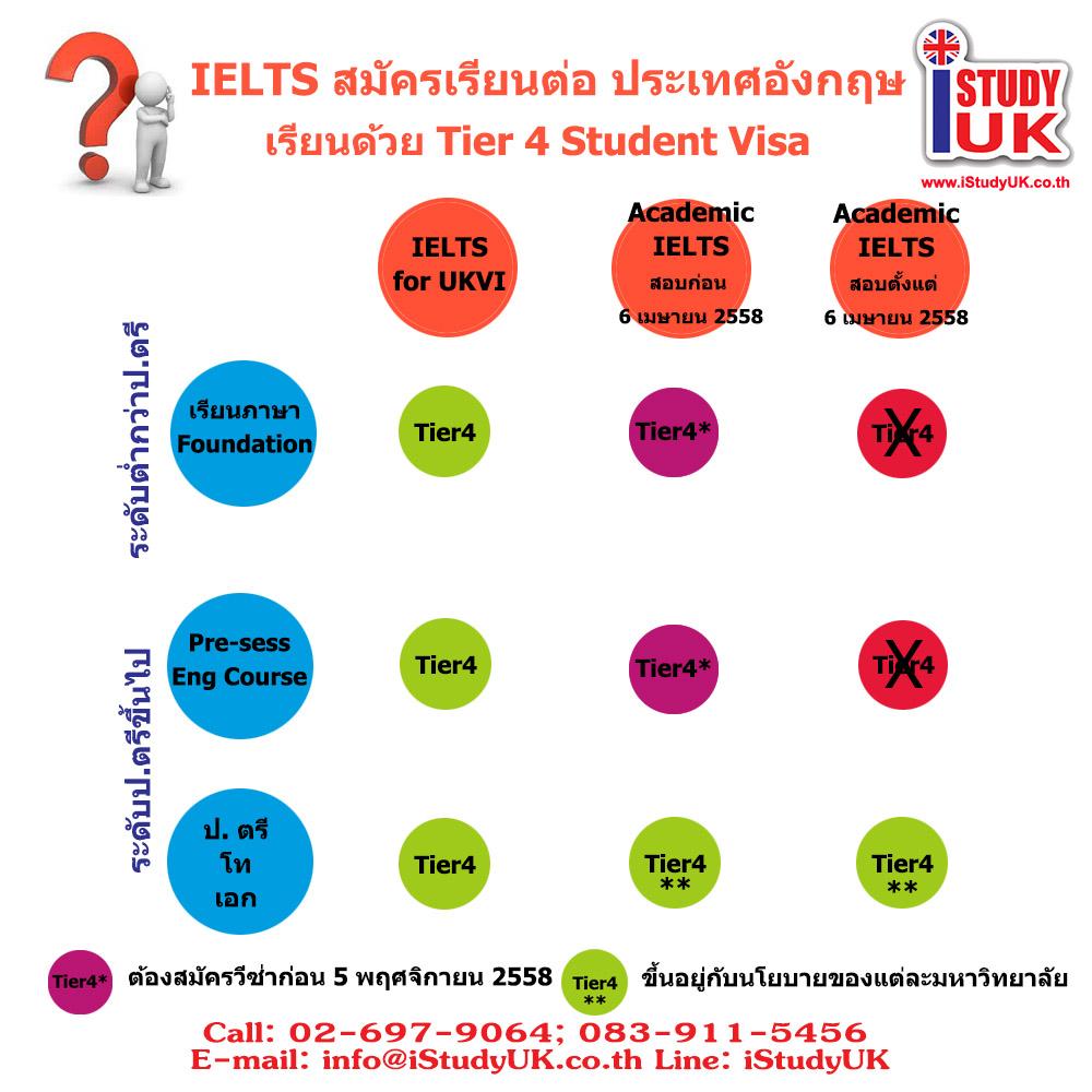 สมัครสอบ IELTS เลือกสอบแบบไหนเพื่อเรียนต่ออังกฤษ วีซ่านักเรียน
