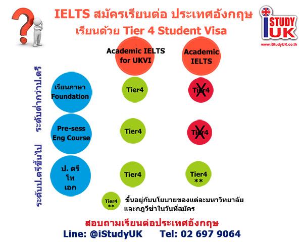 สมัครสอบ IELTS เลือกสอบแบบไหนเพื่อเรียนต่ออังกฤษ วีซ่านักเรียน Academic IELTS for UKVI