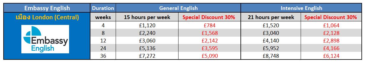 เรียนภาษาที่ประเทศอังกฤษในลอนดอน กับ Embassy English – London (Central) ติดต่อเอเจนท์ I Study UK