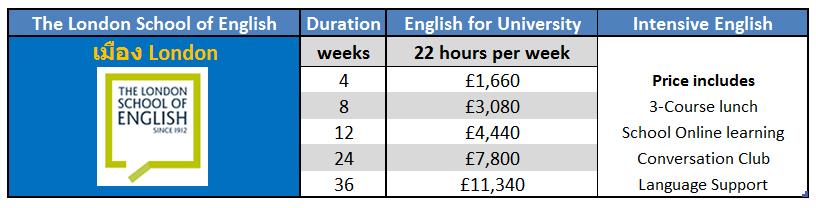 เรียนภาษาที่ประเทศอังกฤษในลอนดอน กับ The London School of English (LSE) – London ติดต่อเอเจนท์ I Study UK