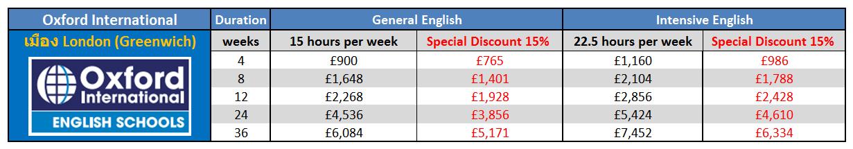 เรียนภาษาที่ประเทศอังกฤษในลอนดอน กับ Oxford International – London Greenwich ติดต่อเอเจนท์ I Study UK