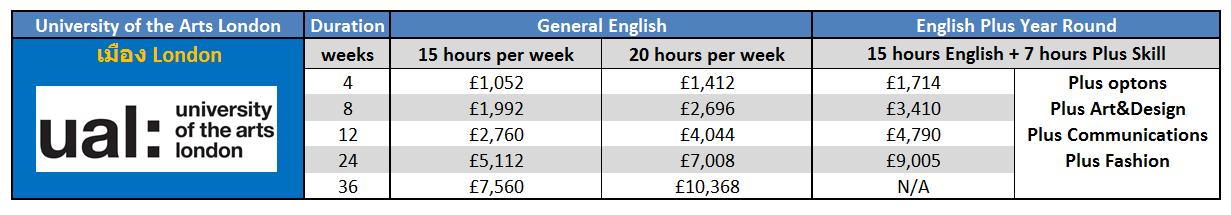 เรียนภาษาที่ประเทศอังกฤษในลอนดอน กับ University of the Arts London (Language Centre) - London ติดต่อเอเจนท์ I Study UK