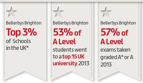 เรียนต่ออังกฤษ สมัครเรียน Bellerbys College กับ iStudyUK