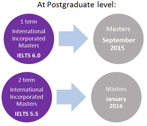 เรียนต่ออังกฤษ ณ De Montfort University DMU Leicester International Pathway College Programme to Postgraduate Course