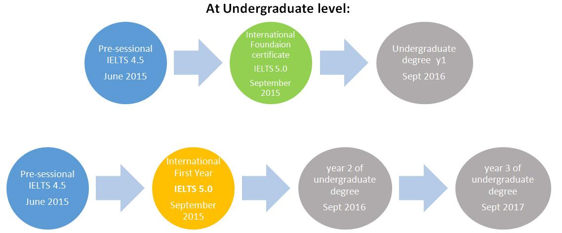 เรียนต่ออังกฤษ ณ De Montfort University DMU Leicester International Pathway College Programme to Undergraduate Course