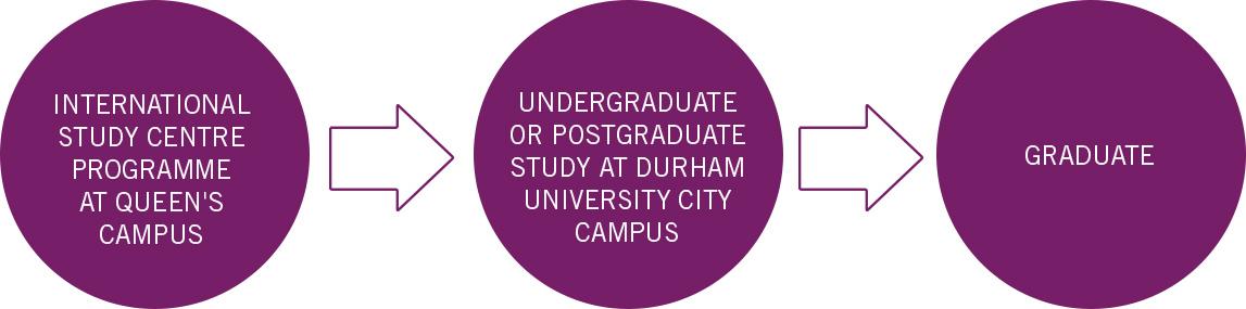 ขั้นตอนการเรียนต่อ Foundation / Pre-masters เตรียมเรียนต่อป.ตรี ป.โทท็อปยูประเทศอังกฤษ Durham University Top UK university Rank - ขั้นตอนการเรียนต่อ Foundation / Pre-masters