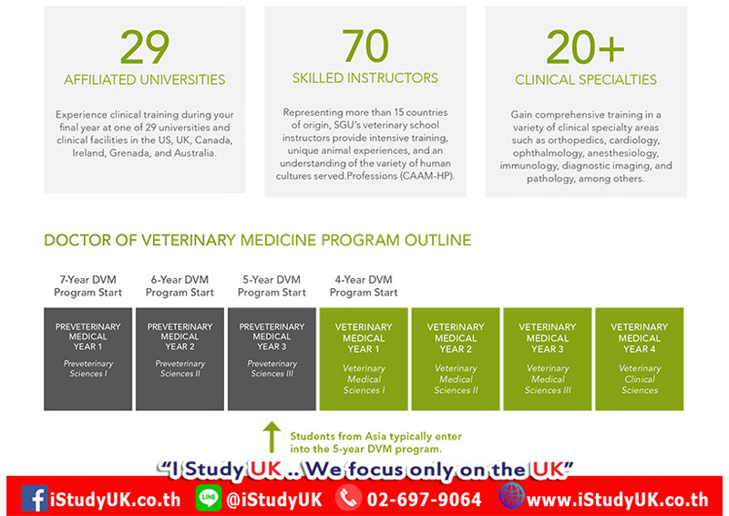 สมัครเรียนต่อหมอต่างประเทศ Study Medicine at St George's University UK Pathway